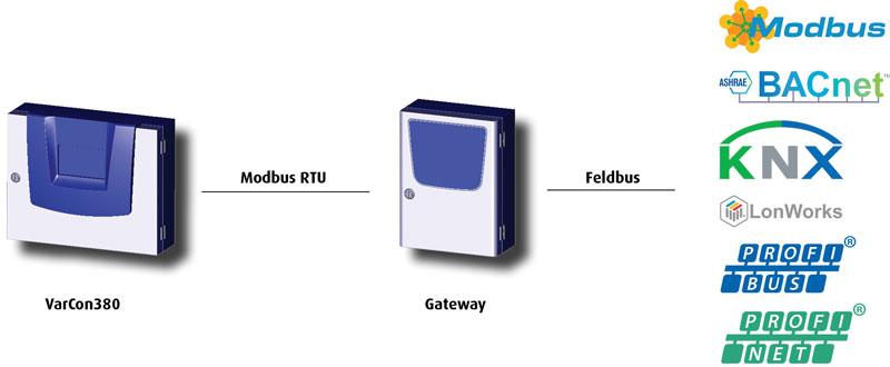 GLT-Anbindung